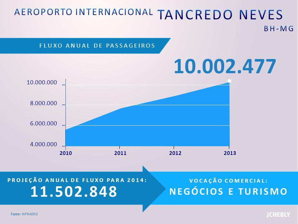FLUXO ANUAL DE PASSAGEIROS Fonte: INFRAERO PROJEÇÃO ANUAL DE FLUXO PARA 2014: 410.785 VOCAÇÃO COMERCIAL: NEGÓCIOS E TURISMO 300.000 100.000 80.000 60.000 2011201020132012 357.205
