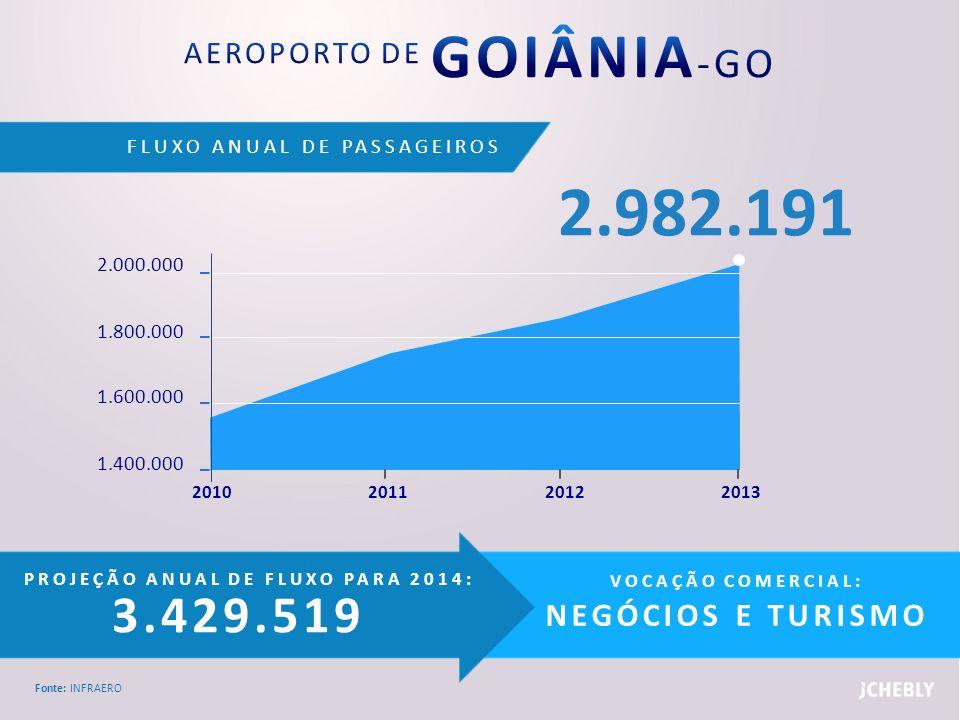 FLUXO ANUAL DE PASSAGEIROS Fonte: INFRAERO PROJEÇÃO ANUAL DE FLUXO PARA 2014: 3.429.519 VOCAÇÃO COMERCIAL: NEGÓCIOS E TURISMO 2.000.000 1.800.000 1.60