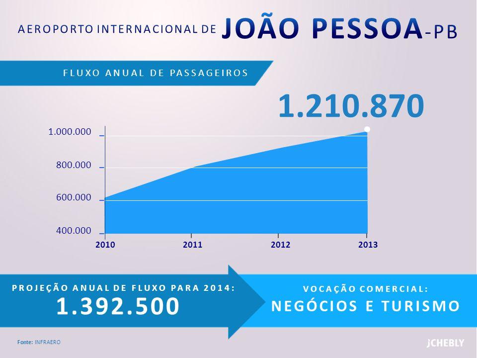 FLUXO ANUAL DE PASSAGEIROS Fonte: INFRAERO PROJEÇÃO ANUAL DE FLUXO PARA 2014: 1.392.500 VOCAÇÃO COMERCIAL: NEGÓCIOS E TURISMO 1.000.000 800.000 600.00
