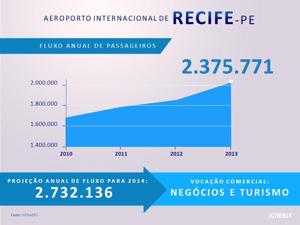 FLUXO ANUAL DE PASSAGEIROS Fonte: INFRAERO PROJEÇÃO ANUAL DE FLUXO PARA 2014: 2.732.136 VOCAÇÃO COMERCIAL: NEGÓCIOS E TURISMO 2.000.000 1.800.000 1.60