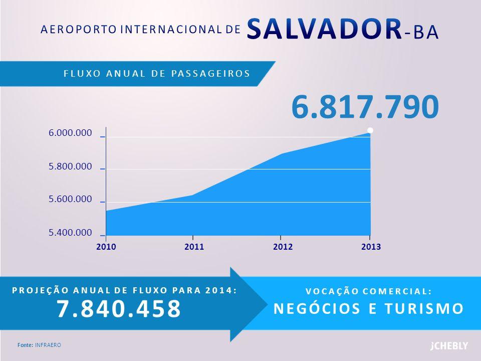 FLUXO ANUAL DE PASSAGEIROS Fonte: INFRAERO PROJEÇÃO ANUAL DE FLUXO PARA 2014: 7.840.458 VOCAÇÃO COMERCIAL: NEGÓCIOS E TURISMO 6.000.000 5.800.000 5.60