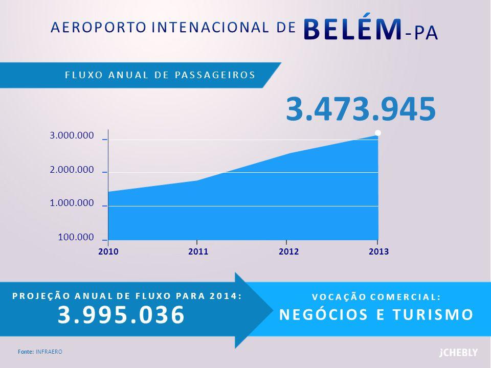 FLUXO ANUAL DE PASSAGEIROS Fonte: INFRAERO PROJEÇÃO ANUAL DE FLUXO PARA 2014: 3.995.036 VOCAÇÃO COMERCIAL: NEGÓCIOS E TURISMO 3.000.000 2.000.000 1.00