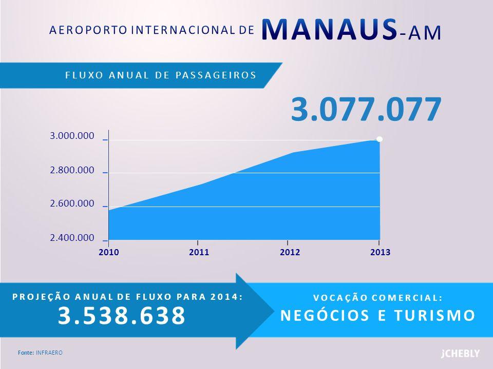FLUXO ANUAL DE PASSAGEIROS Fonte: INFRAERO PROJEÇÃO ANUAL DE FLUXO PARA 2014: 3.538.638 VOCAÇÃO COMERCIAL: NEGÓCIOS E TURISMO 3.000.000 2.800.000 2.60