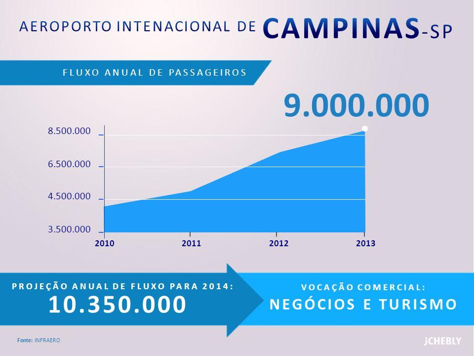 FLUXO ANUAL DE PASSAGEIROS Fonte: INFRAERO PROJEÇÃO ANUAL DE FLUXO PARA 2014: 18.175.175 VOCAÇÃO COMERCIAL: NEGÓCIOS E TURISMO 15.500.000 13.500.000 11.500.000 9.500.000 2011201020132012 15.804.500