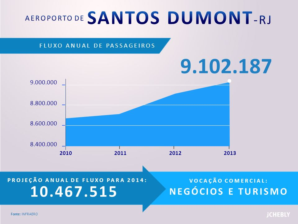 FLUXO ANUAL DE PASSAGEIROS Fonte: INFRAERO PROJEÇÃO ANUAL DE FLUXO PARA 2014: 10.467.515 VOCAÇÃO COMERCIAL: NEGÓCIOS E TURISMO 9.000.000 8.800.000 8.6