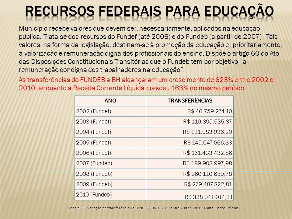 Município recebe valores que devem ser, necessariamente, aplicados na educação pública. Trata-se dos recursos do Fundef (até 2006) e do Fundeb (a part