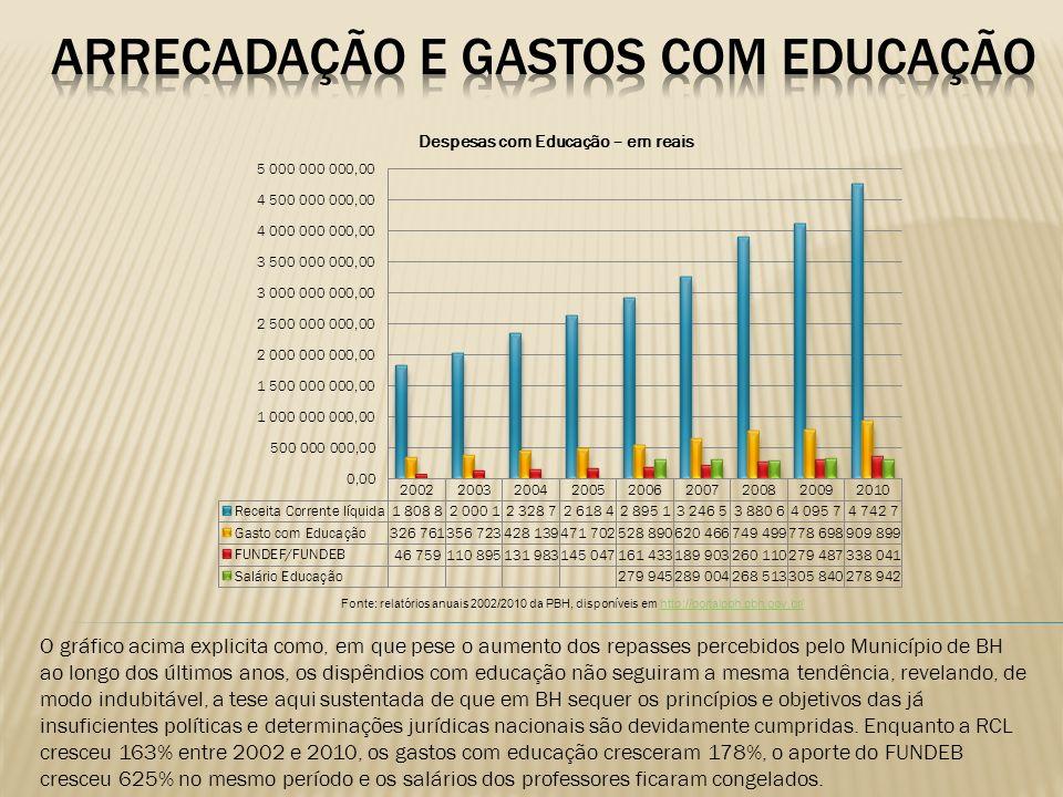 O gráfico acima explicita como, em que pese o aumento dos repasses percebidos pelo Município de BH ao longo dos últimos anos, os dispêndios com educaç