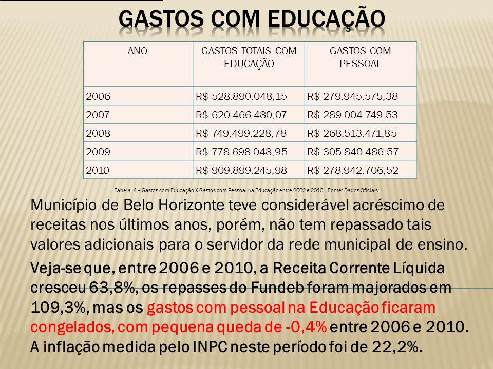 Município de Belo Horizonte teve considerável acréscimo de receitas nos últimos anos, porém, não tem repassado tais valores adicionais para o servidor