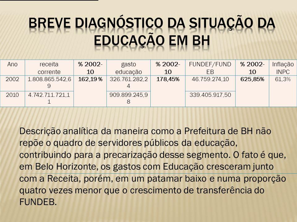 Descrição analítica da maneira como a Prefeitura de BH não repõe o quadro de servidores públicos da educação, contribuindo para a precarização desse s