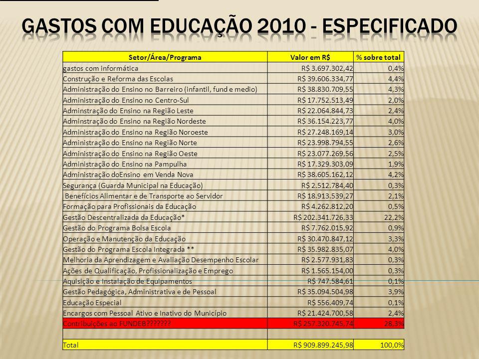 Setor/Área/ProgramaValor em R$% sobre total gastos com informáticaR$ 3.697.302,420,4% Construção e Reforma das EscolasR$ 39.606.334,774,4% Administraç