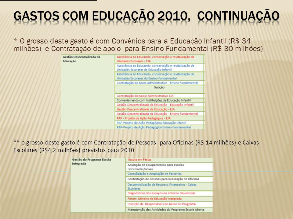 * O grosso deste gasto é com Convênios para a Educação Infantil (R$ 34 milhões) e Contratação de apoio para Ensino Fundamental (R$ 30 milhões) ** o gr