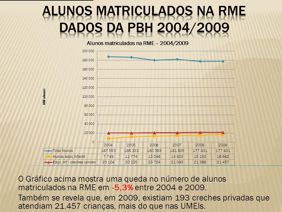 O Gráfico acima mostra uma queda no número de alunos matriculados na RME em -5,3% entre 2004 e 2009. Também se revela que, em 2009, existiam 193 crech