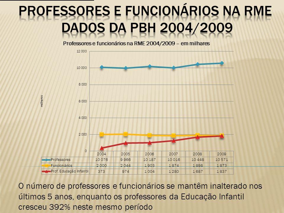 O número de professores e funcionários se mantêm inalterado nos últimos 5 anos, enquanto os professores da Educação Infantil cresceu 392% neste mesmo