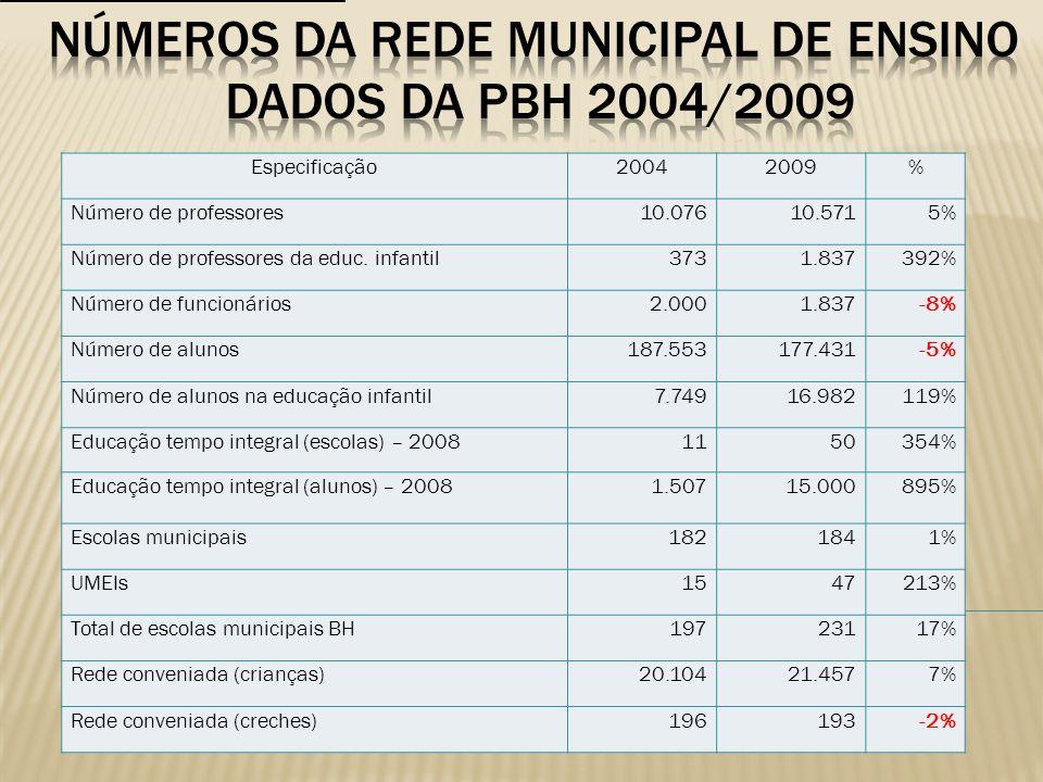 Especificação20042009% Número de professores10.07610.5715% Número de professores da educ. infantil3731.837392% Número de funcionários2.0001.837-8% Núm
