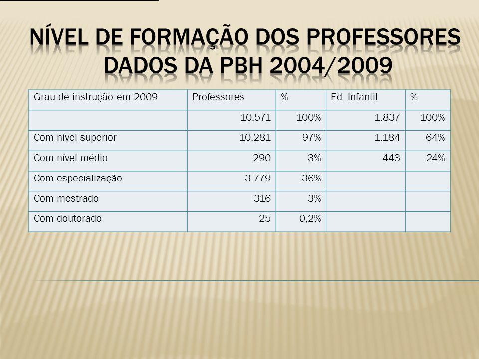Grau de instrução em 2009Professores%Ed. Infantil% 10.571100%1.837100% Com nível superior10.28197%1.18464% Com nível médio2903%44324% Com especializaç
