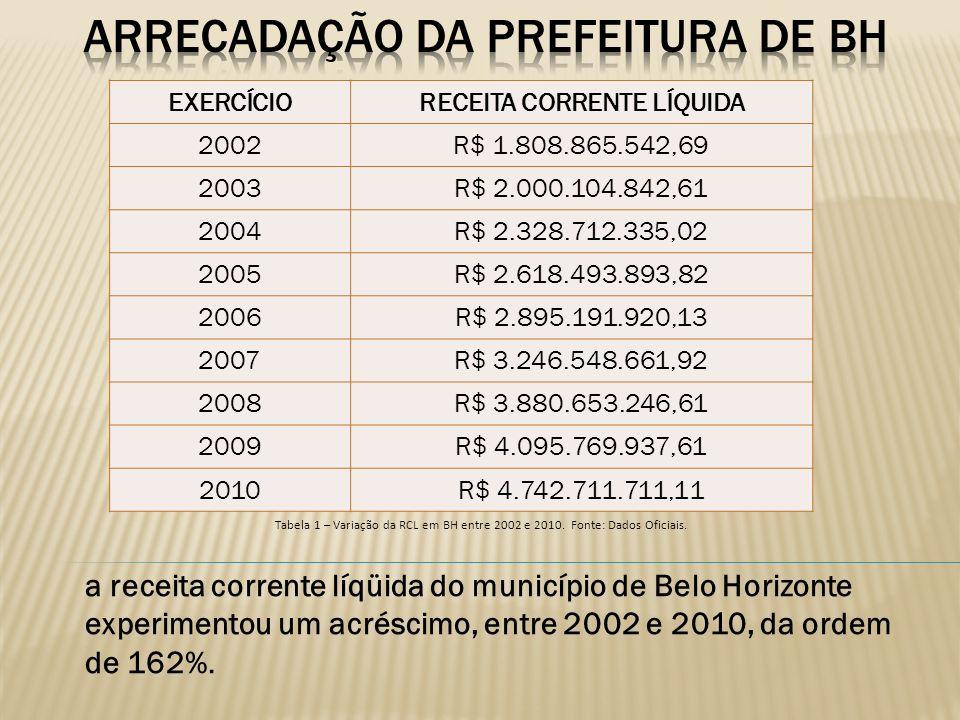 a receita corrente líqüida do município de Belo Horizonte experimentou um acréscimo, entre 2002 e 2010, da ordem de 162%. EXERCÍCIORECEITA CORRENTE LÍ
