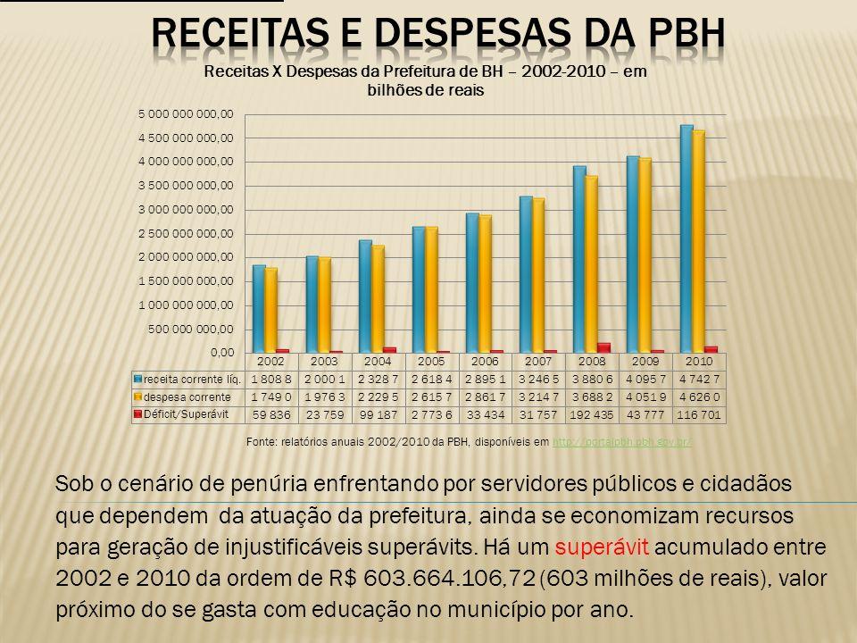 Sequer a imoral Lei de Responsabilidade Fiscal pode ser utilizada como argumento para que os gastos com pessoal do ensino sejam de tal modo reduzidos no município de BH.