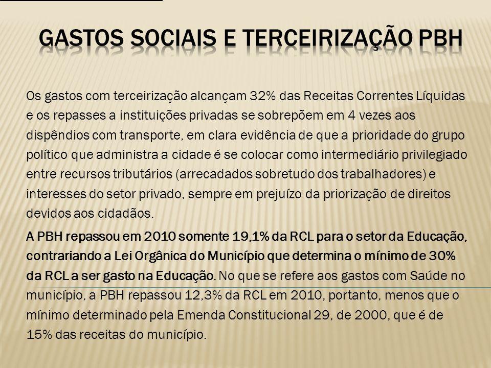 A Lei Orgânica do Município de Belo Horizonte determina, em seu artigo 160, que 30% da receita orçamentária (Receita Corrente Líquida) apurada pela prefeitura seja aplicada no ensino público municipal.