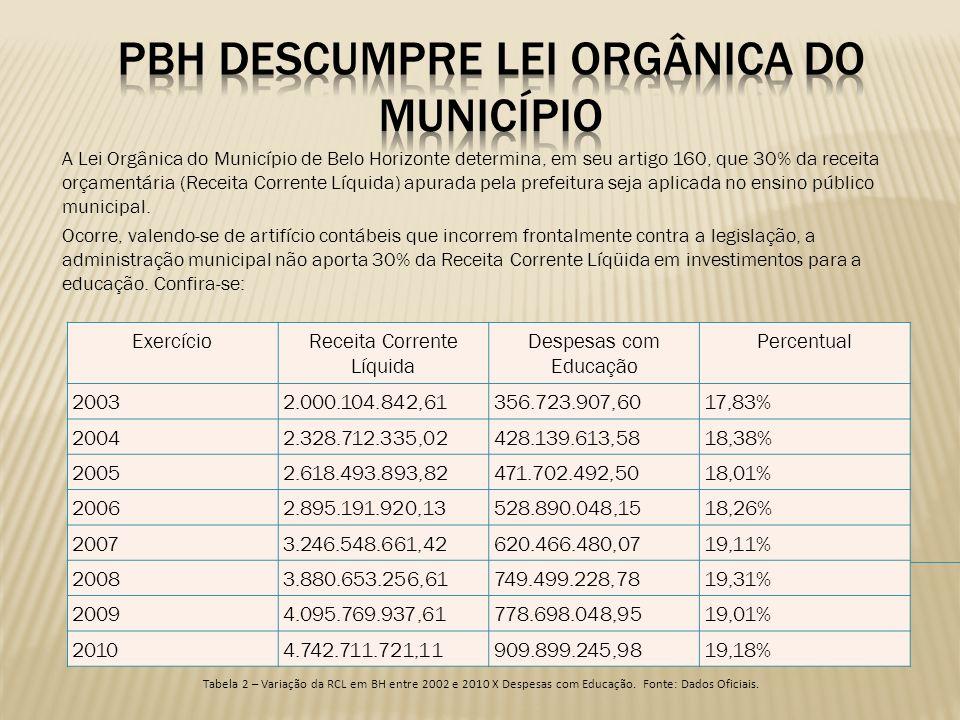 A Lei Orgânica do Município de Belo Horizonte determina, em seu artigo 160, que 30% da receita orçamentária (Receita Corrente Líquida) apurada pela pr