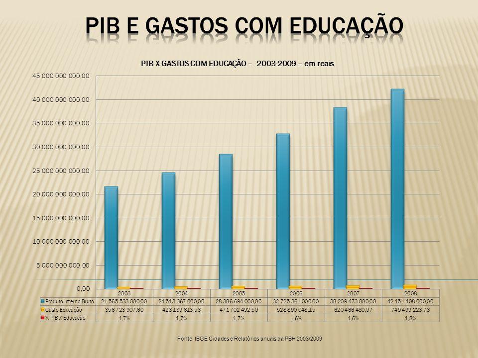 Especificação20042009% Número de professores10.07610.5715% Número de professores da educ.