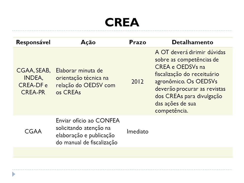 CREA ResponsávelAçãoPrazoDetalhamento CGAA, SEAB, INDEA, CREA-DF e CREA-PR Elaborar minuta de orientação técnica na relação do OEDSV com os CREAs 2012