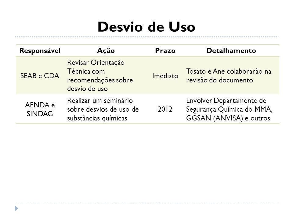 Desvio de Uso ResponsávelAçãoPrazoDetalhamento SEAB e CDA Revisar Orientação Técnica com recomendações sobre desvio de uso Imediato Tosato e Ane colab
