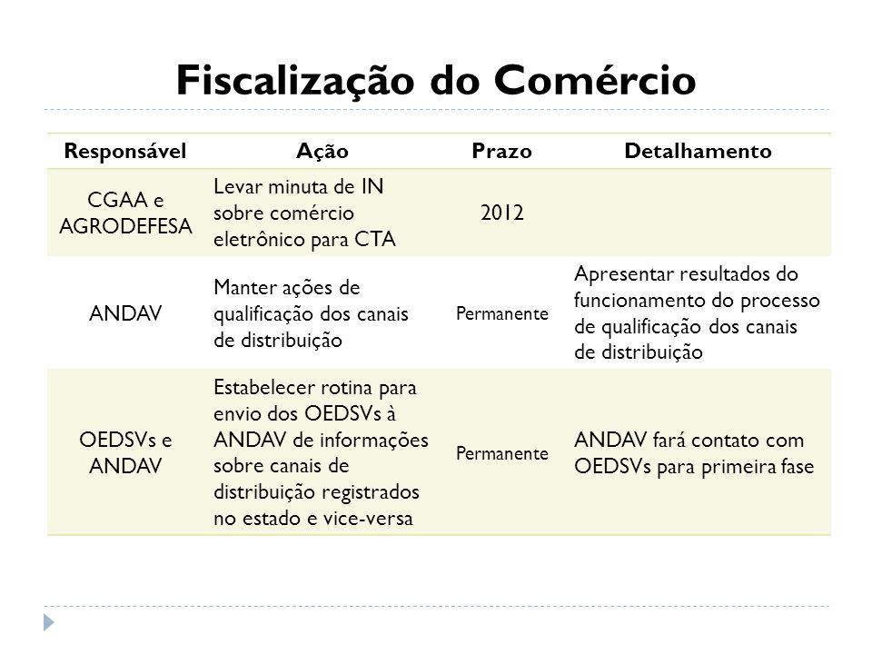 Fiscalização do Comércio ResponsávelAçãoPrazoDetalhamento CGAA e AGRODEFESA Levar minuta de IN sobre comércio eletrônico para CTA 2012 ANDAV Manter aç