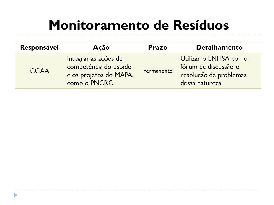 Monitoramento de Resíduos ResponsávelAçãoPrazoDetalhamento CGAA Integrar as ações de competência do estado e os projetos do MAPA, como o PNCRC Permane