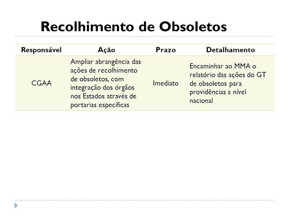 Recolhimento de Obsoletos ResponsávelAçãoPrazoDetalhamento CGAA Ampliar abrangência das ações de recolhimento de obsoletos, com integração dos órgãos