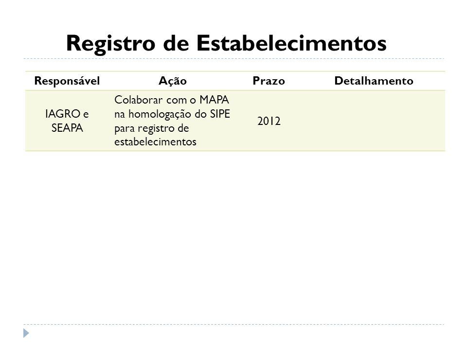 Registro de Estabelecimentos ResponsávelAçãoPrazoDetalhamento IAGRO e SEAPA Colaborar com o MAPA na homologação do SIPE para registro de estabelecimen