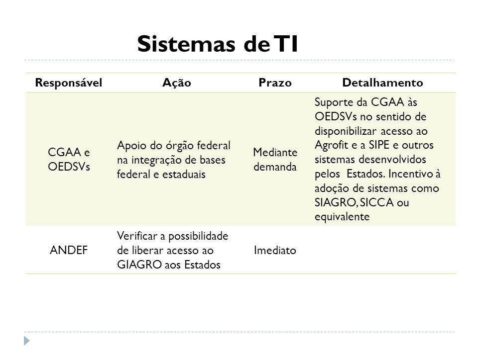 Sistemas de TI ResponsávelAçãoPrazoDetalhamento CGAA e OEDSVs Apoio do órgão federal na integração de bases federal e estaduais Mediante demanda Supor