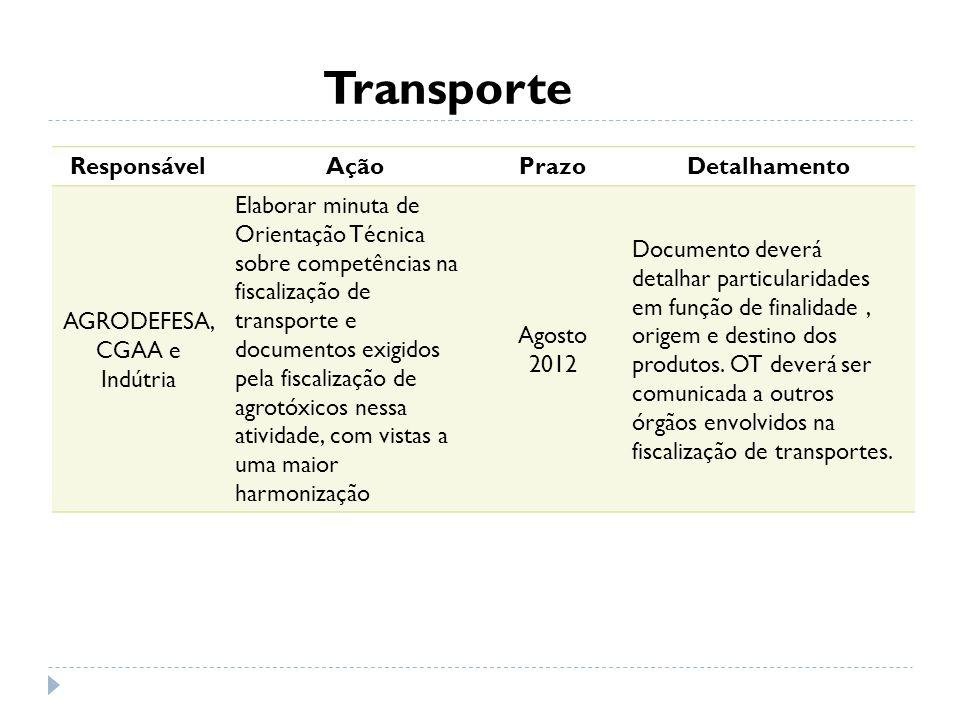 Transporte ResponsávelAçãoPrazoDetalhamento AGRODEFESA, CGAA e Indútria Elaborar minuta de Orientação Técnica sobre competências na fiscalização de tr