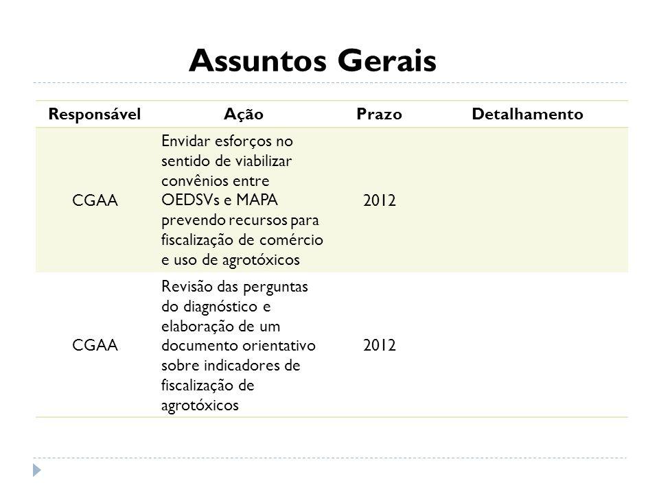 Assuntos Gerais ResponsávelAçãoPrazoDetalhamento CGAA Envidar esforços no sentido de viabilizar convênios entre OEDSVs e MAPA prevendo recursos para f