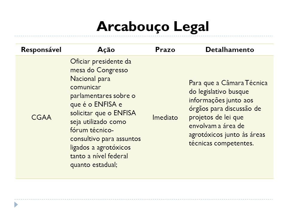Arcabouço Legal ResponsávelAçãoPrazoDetalhamento CGAA Oficiar presidente da mesa do Congresso Nacional para comunicar parlamentares sobre o que é o EN