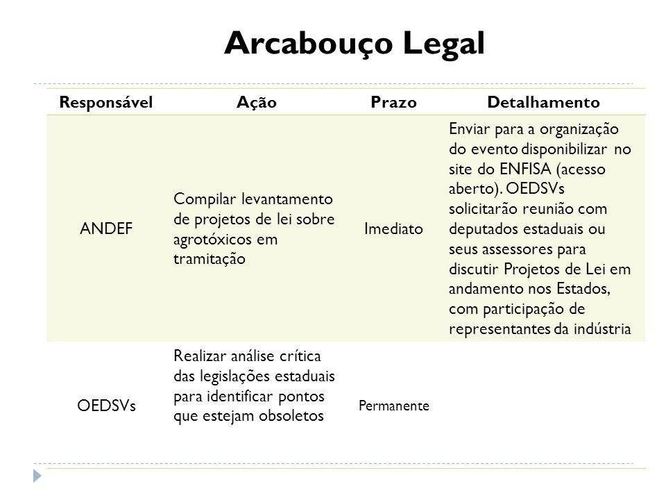 Arcabouço Legal ResponsávelAçãoPrazoDetalhamento ANDEF Compilar levantamento de projetos de lei sobre agrotóxicos em tramitação Imediato Enviar para a