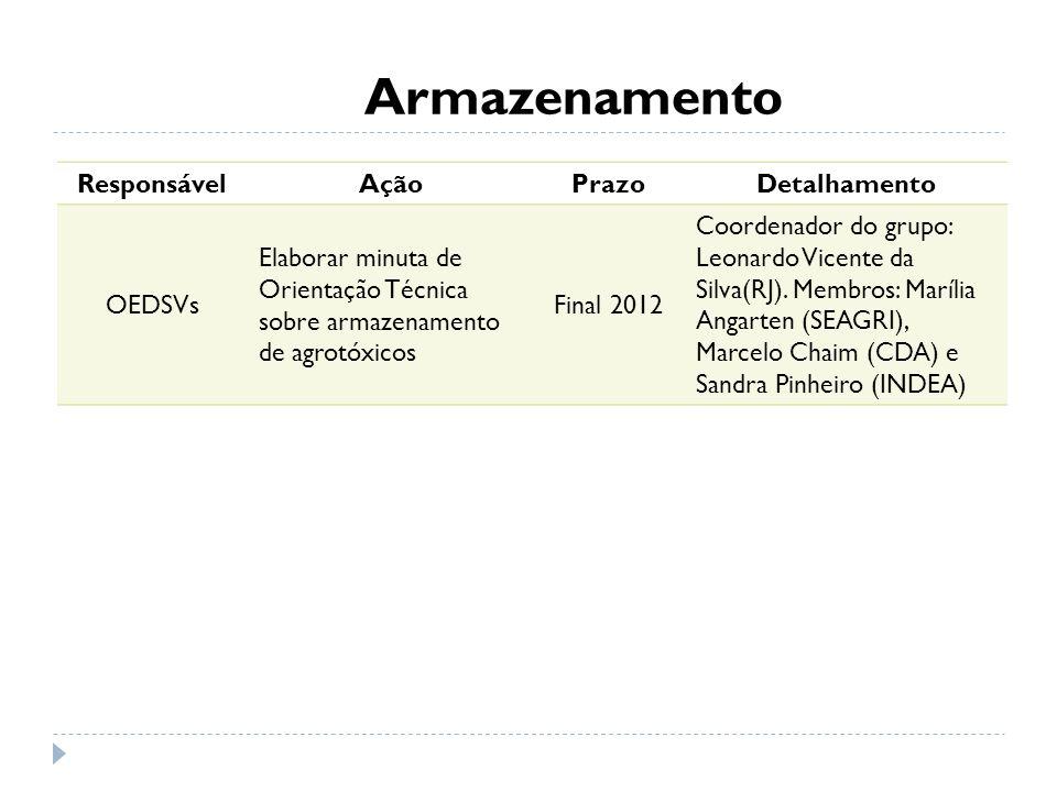 Armazenamento ResponsávelAçãoPrazoDetalhamento OEDSVs Elaborar minuta de Orientação Técnica sobre armazenamento de agrotóxicos Final 2012 Coordenador