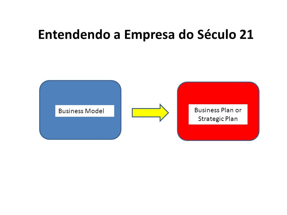 Business Model Business Plan or Strategic Plan Entendendo a Empresa do Século 21