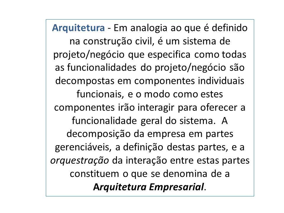 Arquitetura - Em analogia ao que é definido na construção civil, é um sistema de projeto/negócio que especifica como todas as funcionalidades do projeto/negócio são decompostas em componentes individuais funcionais, e o modo como estes componentes irão interagir para oferecer a funcionalidade geral do sistema.