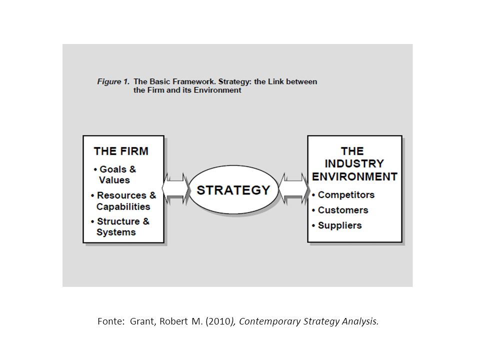 Fonte: Grant, Robert M. (2010), Contemporary Strategy Analysis.