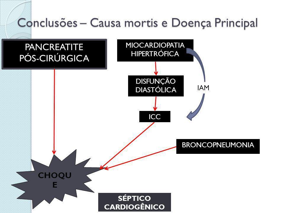 Conclusões – Causa mortis e Doença Principal CHOQU E PANCREATITE PÓS-CIRÚRGICA SÉPTICO CARDIOGÊNICO MIOCARDIOPATIA HIPERTRÓFICA DISFUNÇÃO DIASTÓLICA I