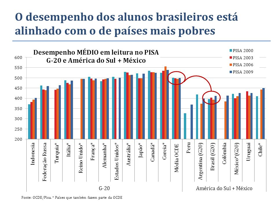 O desempenho dos alunos brasileiros está alinhado com o de países mais pobres Fonte: OCDE/Pisa.