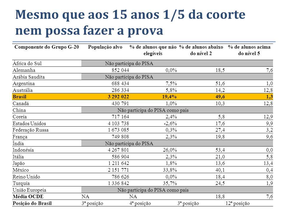 Mesmo que aos 15 anos 1/5 da coorte nem possa fazer a prova Componente do Grupo G-20População alvo% de alunos que não elegíveis % de alunos abaixo do nível 2 % de alunos acima do nível 5 África do SulNão participa do PISA Alemanha 852 0440,0%18,57,6 Arábia SauditaNão participa do PISA Argentina 688 4347,5%51,61,0 Austrália 286 3345,8%14,212,8 Brasil3 292 02219,4%49,61,3 Canadá 430 7911,0%10,312,8 ChinaNão participa do PISA como país Coreia 717 1642,4%5,812,9 Estados Unidos4 103 738-2,6%17,69,9 Federação Russa1 673 0850,3%27,43,2 França 749 8082,3%19,89,6 ÍndiaNão participa do PISA Indonésia4 267 80126,0%53,40,0 Itália 586 9042,3%21,05,8 Japão1 211 6421,8%13,613,4 México2 151 77133,8%40,10,4 Reino Unido 786 6260,0%18,48,0 Turquia1 336 84235,7%24,51,9 União EuropeiaNão participa do PISA como país Média OCDENA 18,87,6 Posição do Brasil3ª posição4ª posição3ª posição12ª posição