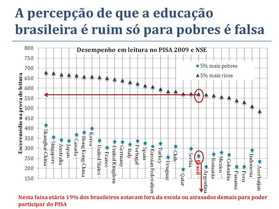 A percepção de que a educação brasileira é ruim só para pobres é falsa Nesta faixa etária 19% dos brasileiros estavam fora da escola ou atrasados demais para poder participar do PISA