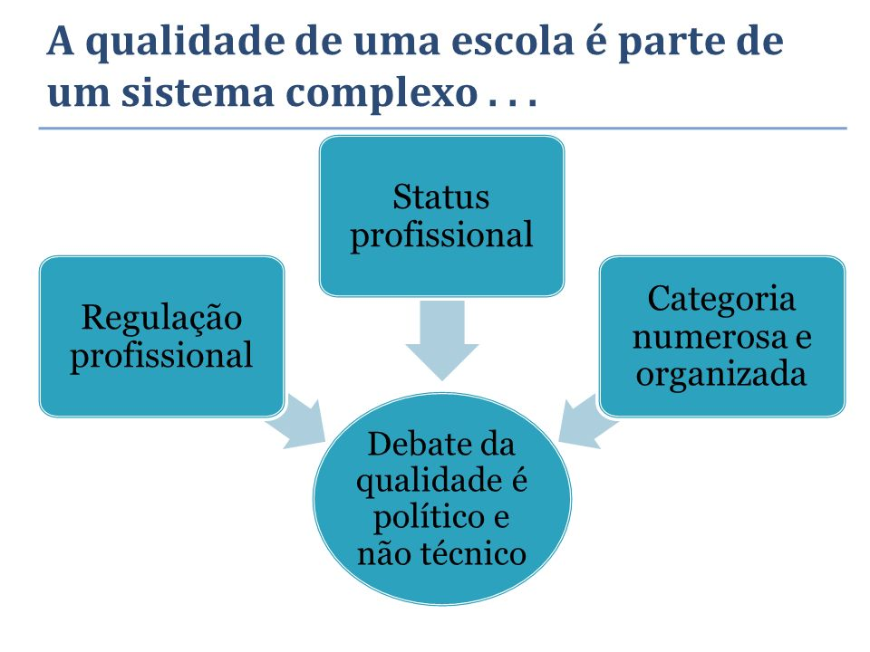 A qualidade de uma escola é parte de um sistema complexo... Debate da qualidade é político e não técnico Regulação profissional Status profissional Ca