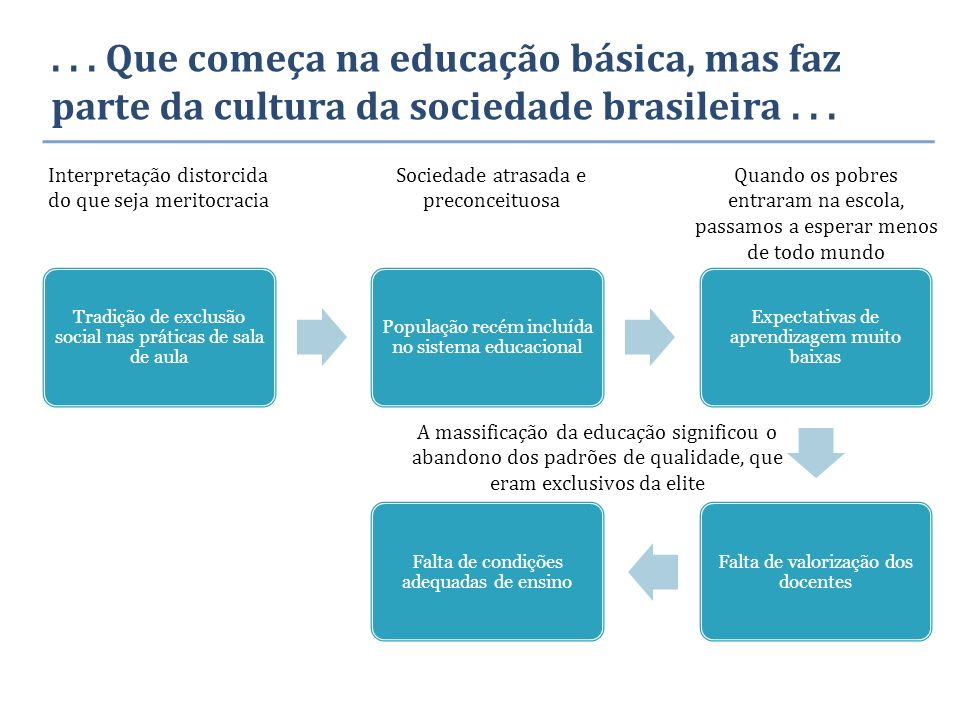 ... Que começa na educação básica, mas faz parte da cultura da sociedade brasileira... Tradição de exclusão social nas práticas de sala de aula Popula