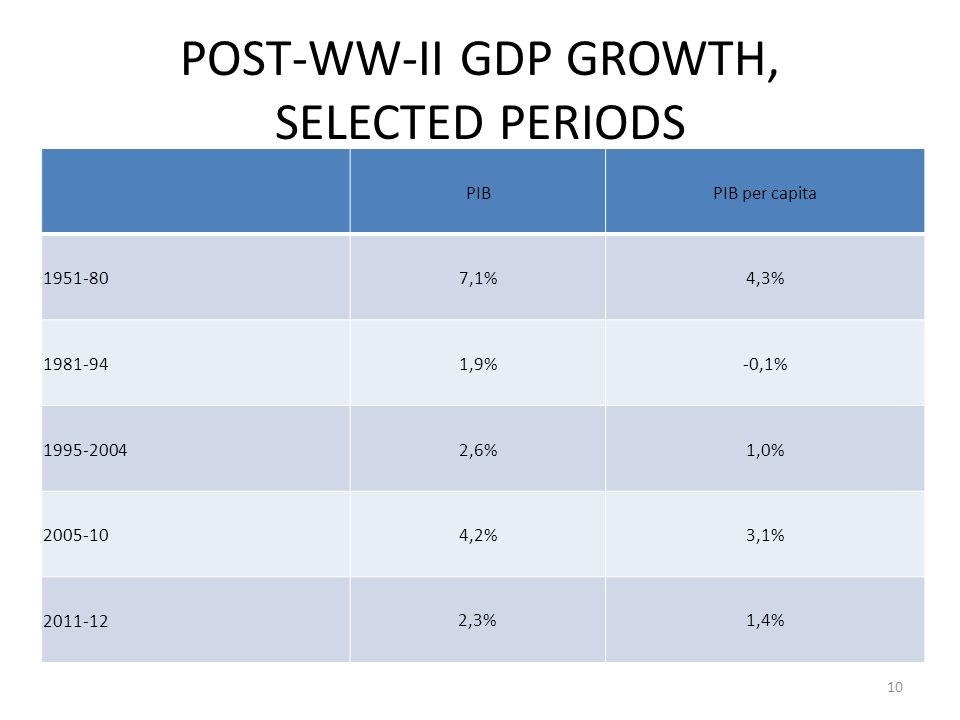 POST-WW-II GDP GROWTH, SELECTED PERIODS PIBPIB per capita 1951-807,1%4,3% 1981-941,9%-0,1% 1995-20042,6%1,0% 2005-104,2%3,1% 2011-12 2,3%1,4% 10