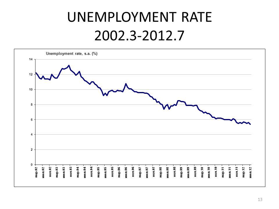 UNEMPLOYMENT RATE 2002.3-2012.7 13