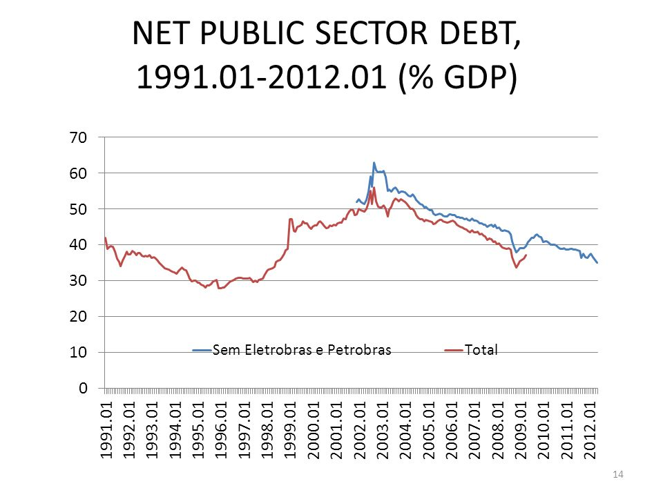 NET PUBLIC SECTOR DEBT, 1991.01-2012.01 (% GDP) 14