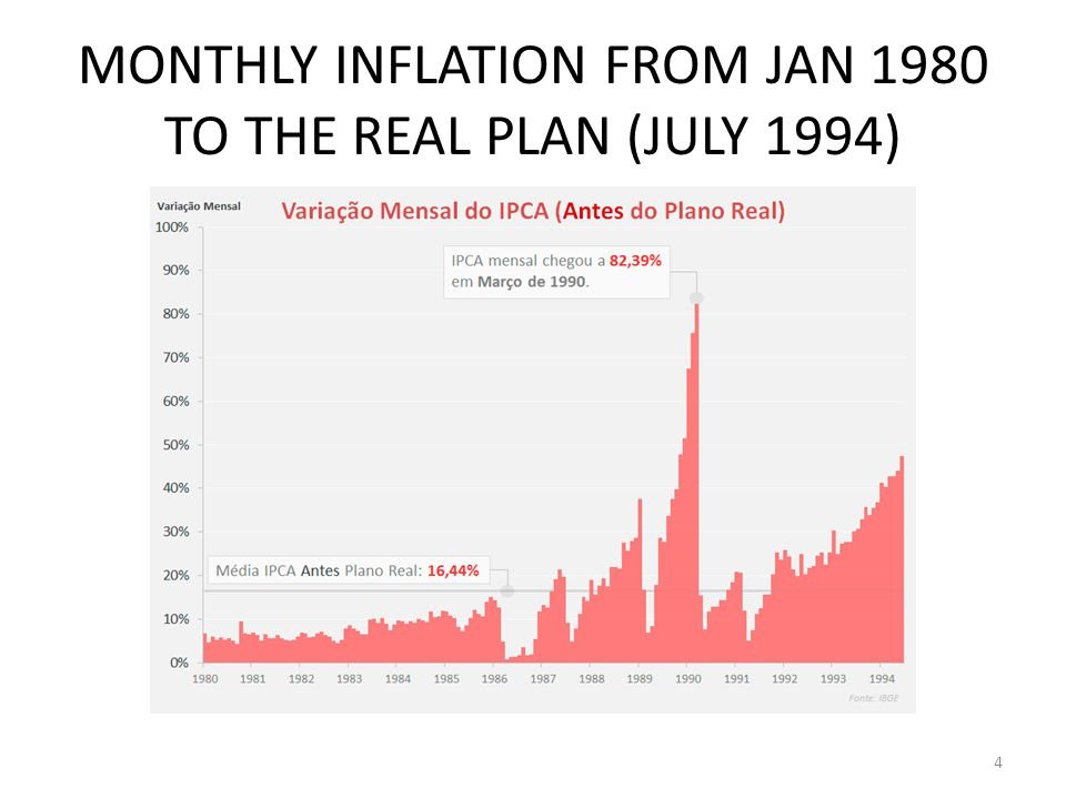 MONTHLY INFLATION AFTER THE REAL PLAN, 7/1994-12/2011 5