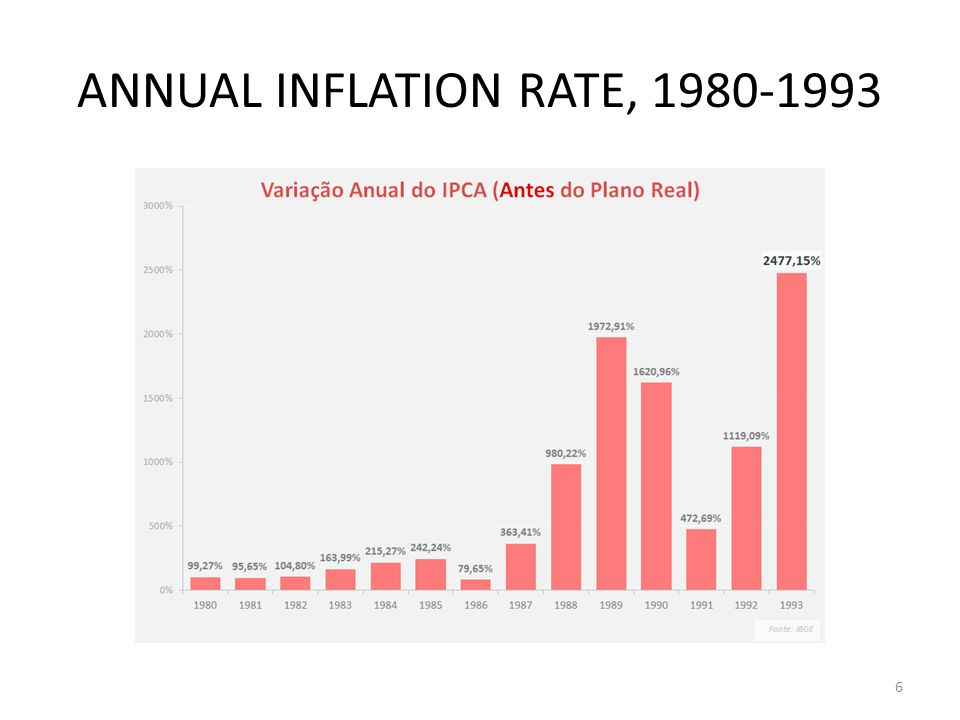 ANNUAL INFLATION RATE, 1980-1993 6